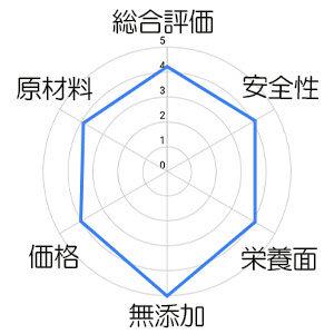 アーテミスのチャート